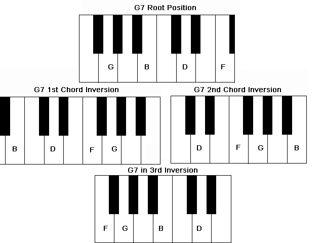 Piano chords am7